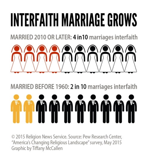 RNS-INTERFAITH-MARRIAGE